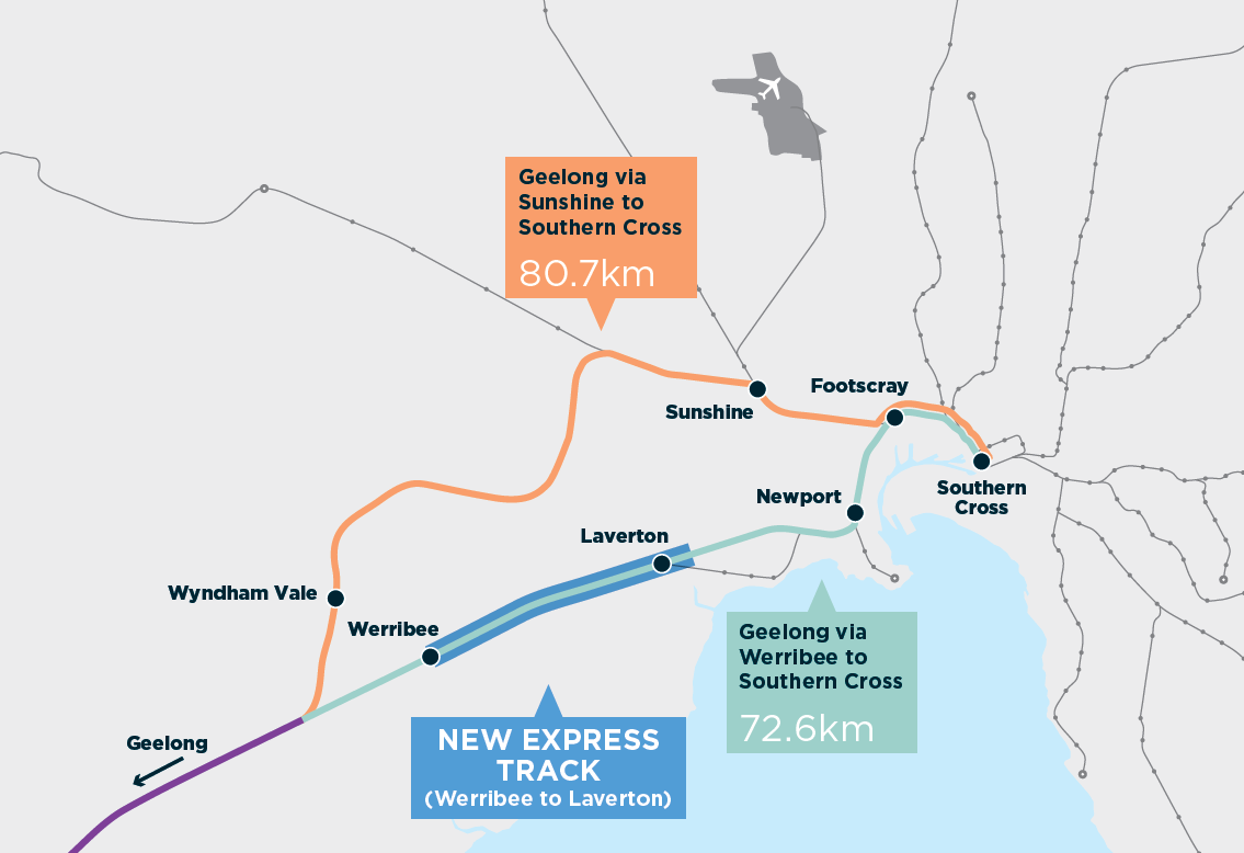 Geelong via Sunshine to Southern Cross is 80.7km. Geelong via Werribee to Southern Cross is 72.6km. Geelong Fast Rail will use this shorter route with new express track between Werribee and Laverton.