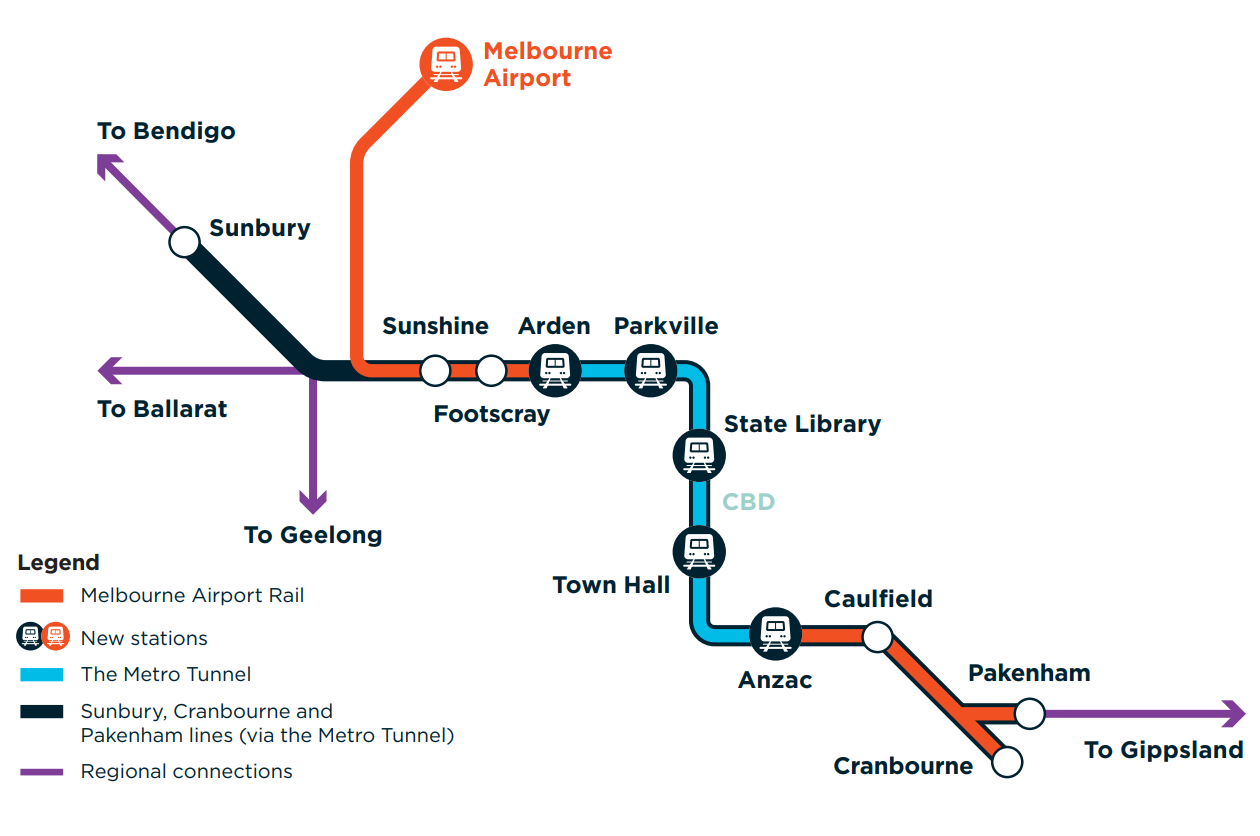 Melbourne Airport Rail runs from the Airport through Sunshine, Footscray and the Metro Tunnel, and through Caulfield to Dandeong and then to Cranbourne and Pakenham. All existing rail lines connect to Melbourne Airport Rail
