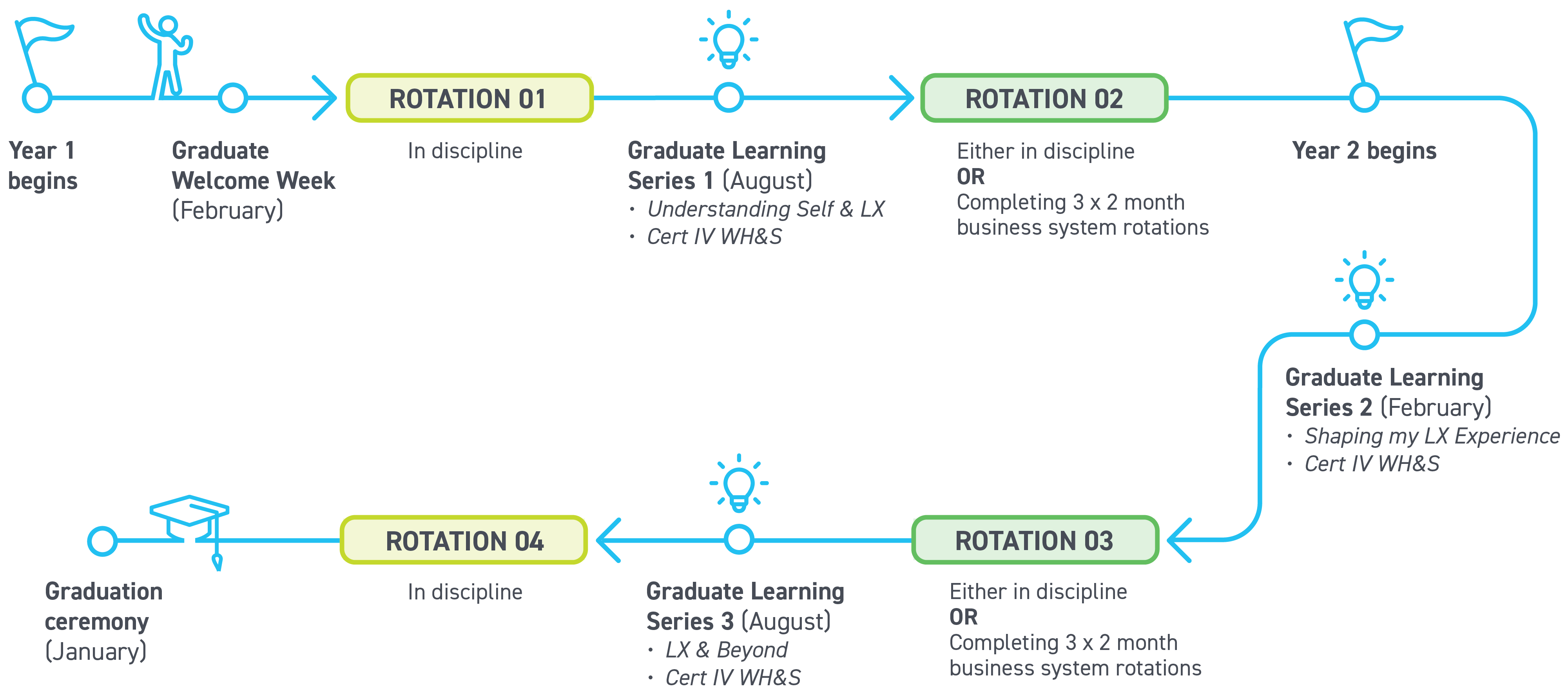 Map of the graduate journey. Year 1: Graduate welcome week (February), rotation 1 (in discipline), graduate learning series (August), including Understanding self and LX, and Certificate IV in workplace health and safety, rotation 2 (either in discipline or completing 3 x 2-month business system rotations). Year 2: Graduate Learning Series (February), including Shaping my LX Experience and Certificate IV in workplace health and safety, rotation 3 (either in discipline or completing 3 x 2-month business system rotations, Graduate Learning Series (August), including LX and beyond and Certificate IV in workplace health and safety), rotation 4 (in discipline), graduation ceremony (January).