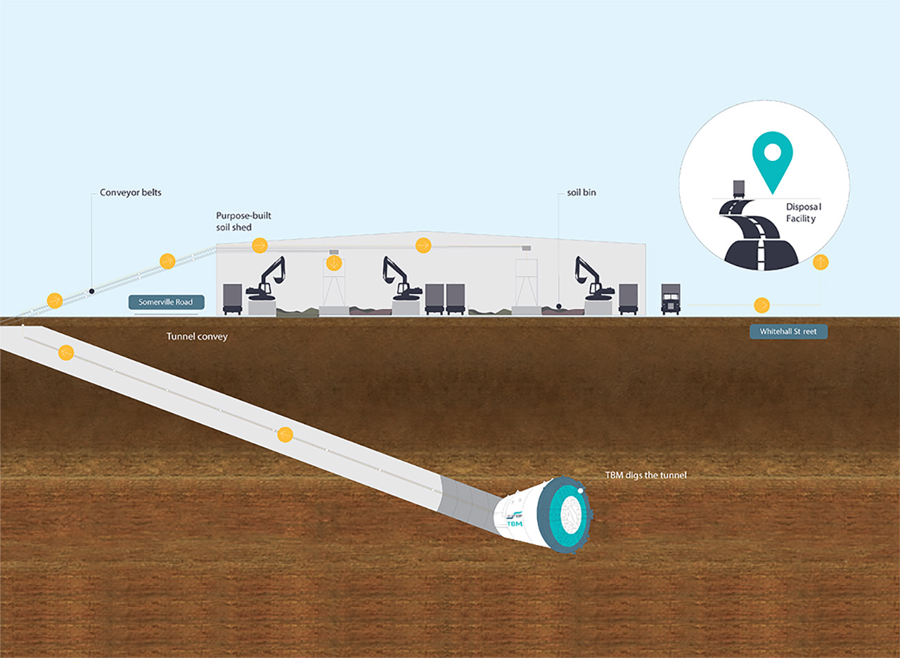 An illustration of how soil is processed from TBM to storage shed to disposal site