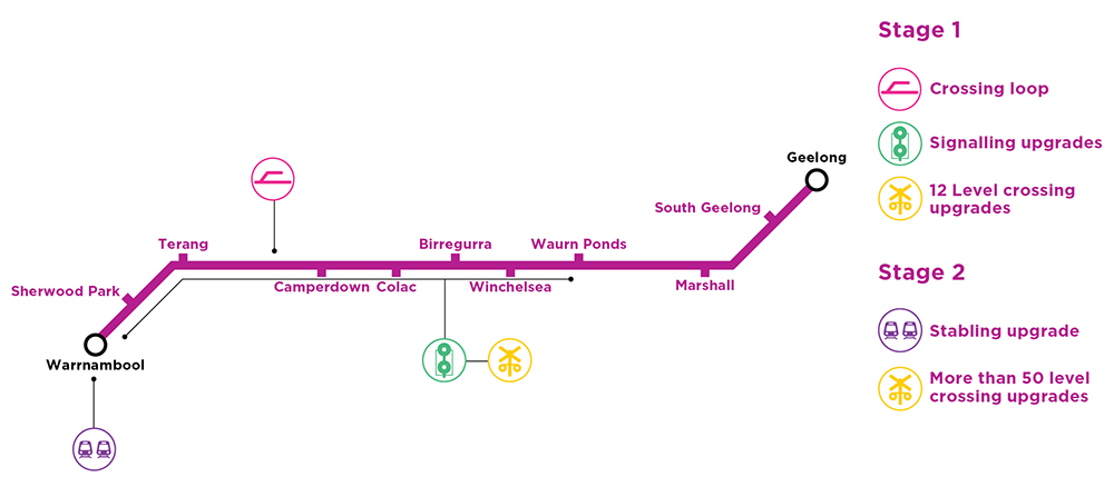Map of the Warrnambool Line Upgrade scope.