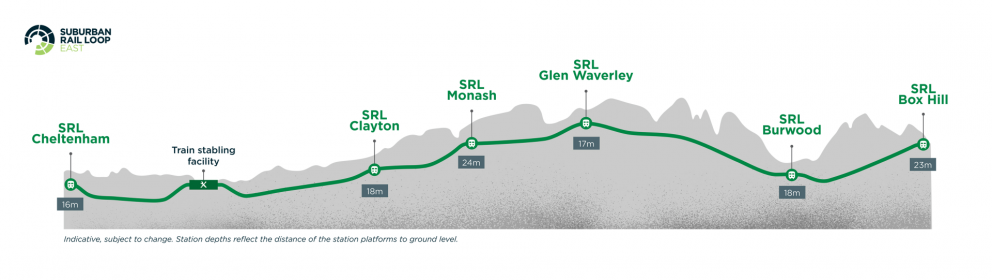 Diagram: SRL East station locations underground - from Cheltenham to Box Hill