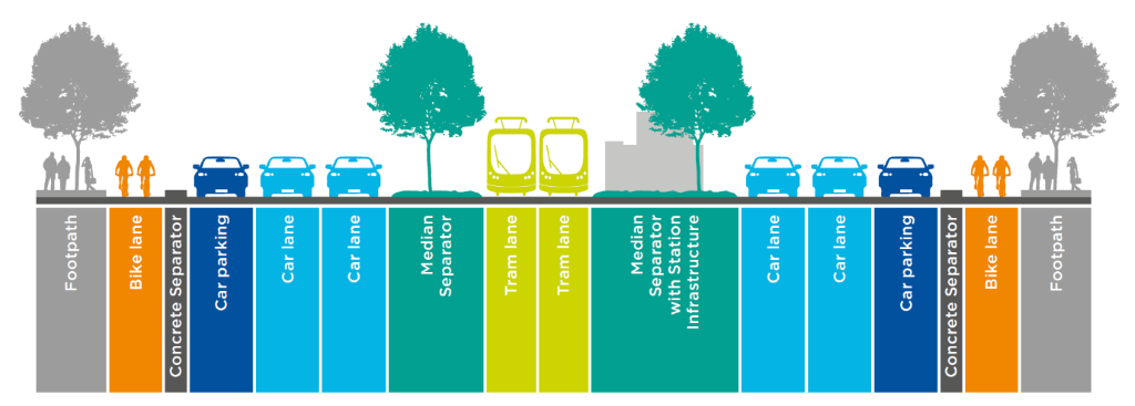 Graphic shows cross-section of new St Kilda Road transport design with two tram lines in the middle, two median separators on either side, two car lanes on each side, one car parking lane each, followed by a concrete separator, a bike lane and a footpath.