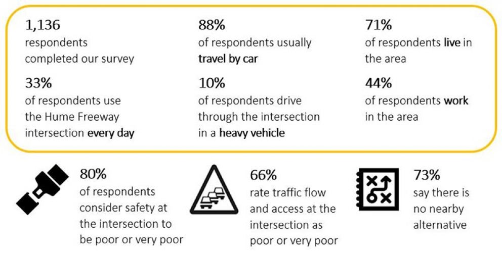 1136 respondents completed our survey. 33% of respondents use the Hume Freeway intersection every day. 88% of respondents usually travel by car. 10% of respondents drive through the intersection in a heavy vehicle. 71% of respondents live in the area. 44% of respondents work in the area. 80% of respondents consider safety at the intersection to be poor or very poor. 66% rate traffic flow and access at the intersection as poor or very poor. 73 % say there is no nearby alternative.
