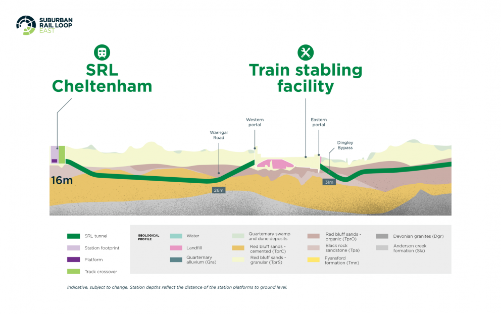 Diagram: The underground path of SRL East from Cheltenham to the Train stabling facility. Depth from 16m to 26m to 31m.