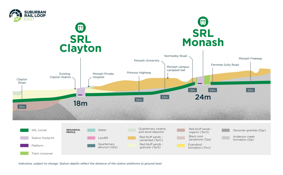 Diagram: The underground path of SRL East between Clayton and Monash. Depth is 25m, 18m, 34m, 33m, and 13m to 25m.