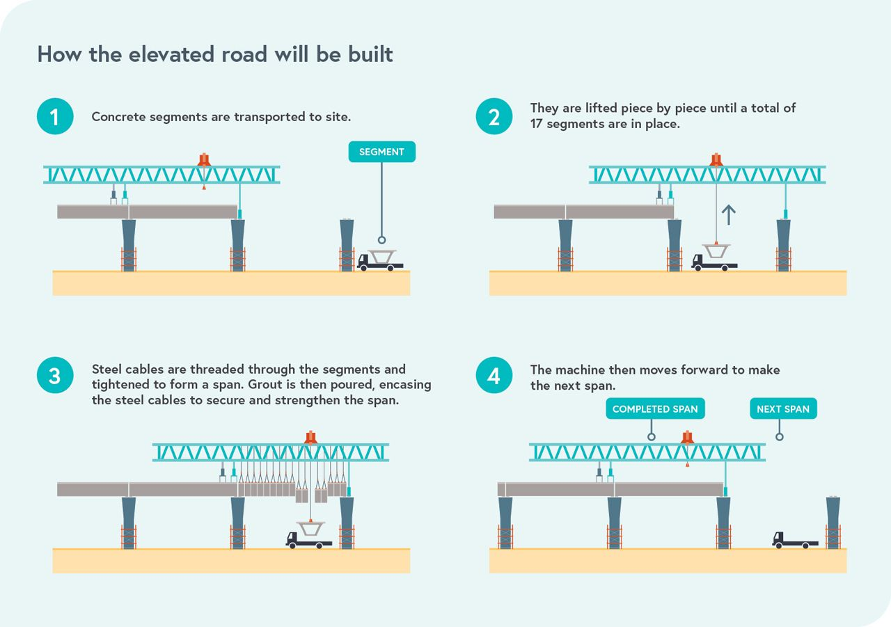 An infographic of how the elevated road will be built. For more information, please refer to the text below.