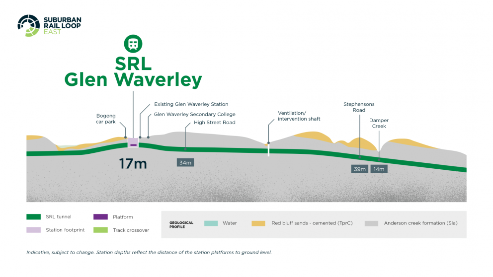 Diagram: The path of SRL East tunnel beneath Glen Waverley. Depth is 34m to 39m to 14m.