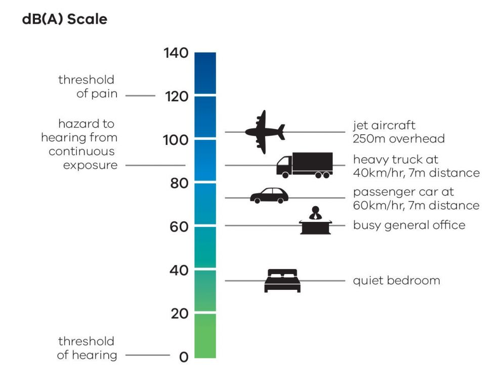 A pictorial depiction of the dB(A) Scale measuring noise levels typically experienced in different environments. Moving up the scale in ascending levels of noise: about 38dB(A) is equvialent to the noise level experienced in a quiet bedroom, a busy general office is at a noise level of 60dB(A), a passenger car at 60km/hr at a 7m distance is at approximately 76 dB(A).  For a heavy truck travelling at 40km/h, at a distance of 7m, the noise level is at 90 dB(A), while a jet aircraft flying 250m overhead is at 105dB(A). Continuous exposure to noise levels above 85dB(A) may be a hazard to hearing, with the threshold of pain at 120db(A).